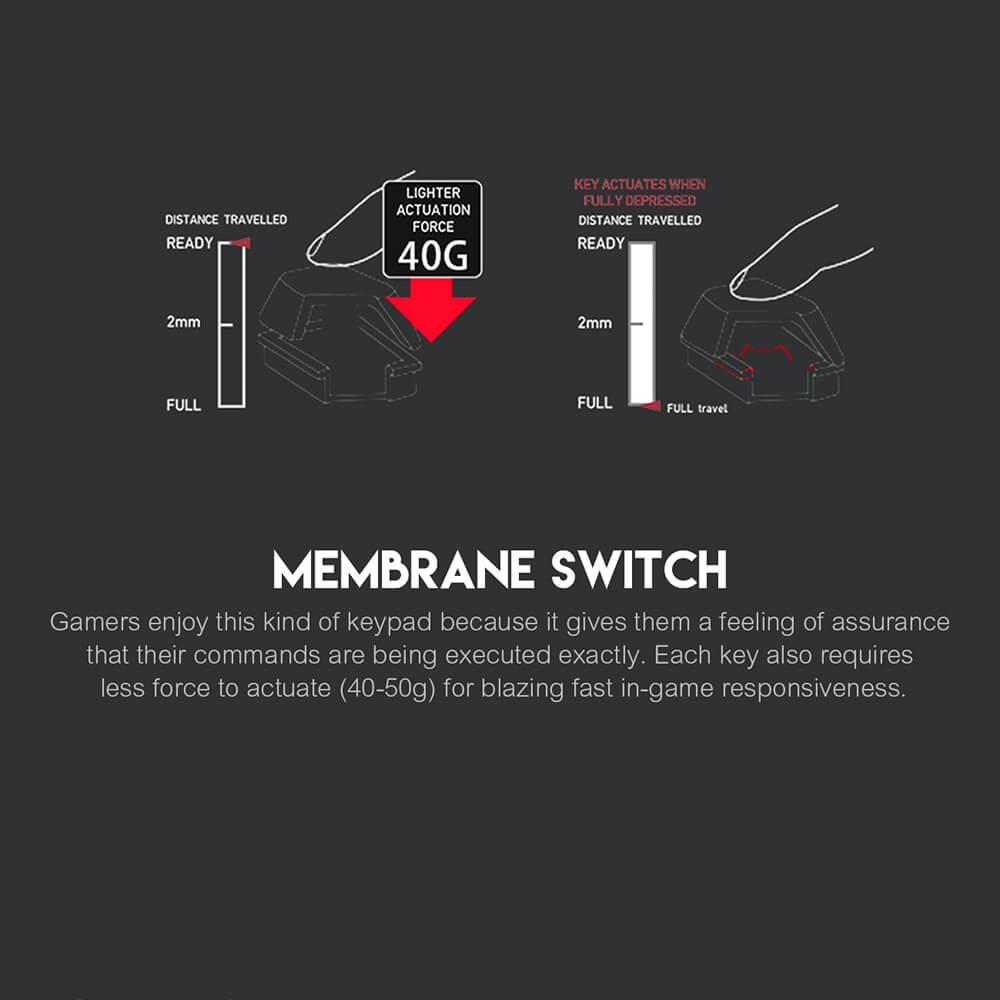 Tecnología de membrana Fantech